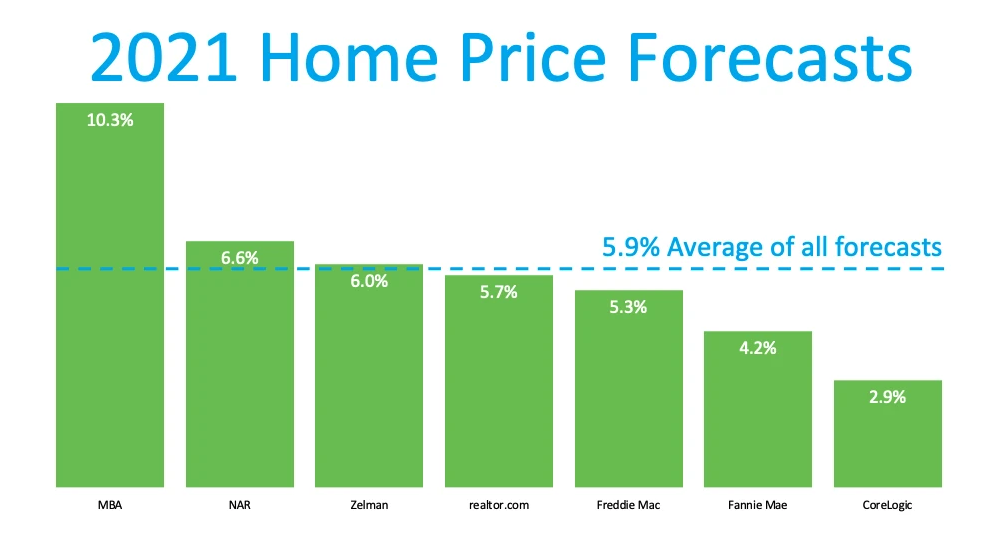 2021-Home-Prices-Forecasts