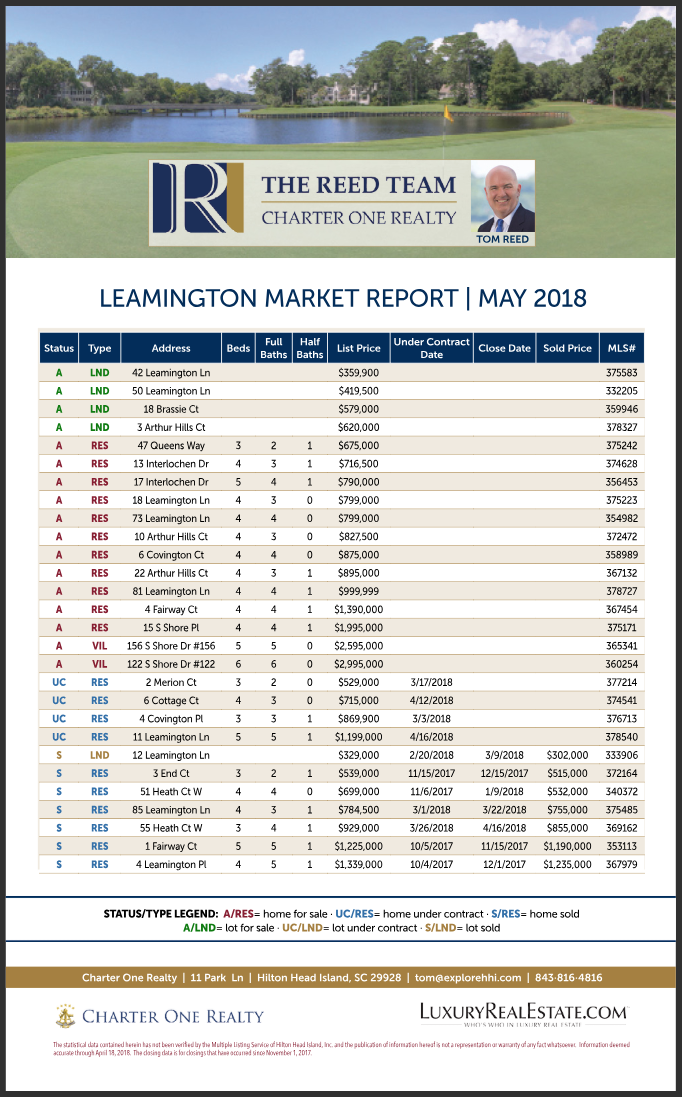 Leamington Market Report May 2018