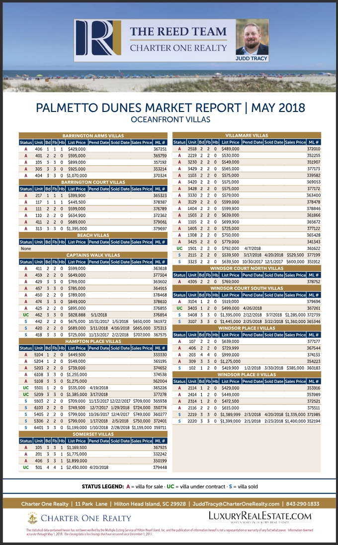 Palmetto Dunes Market Report May 2018 - Oceanfront Villas