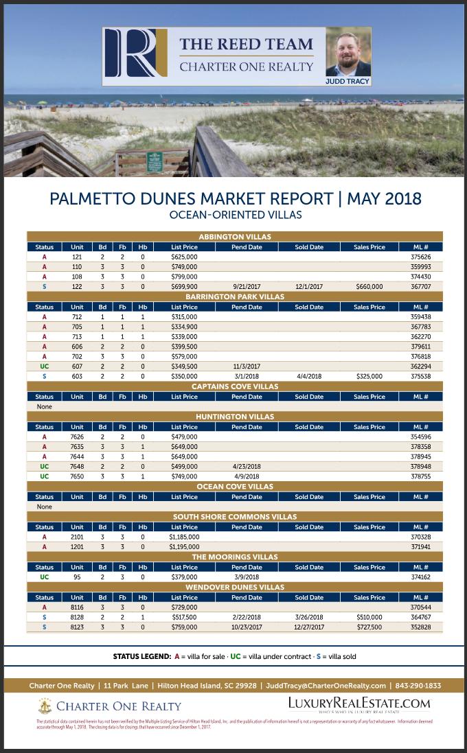 Palmetto Dunes Market ReportMay 2018 - Ocean-Oriented Villas