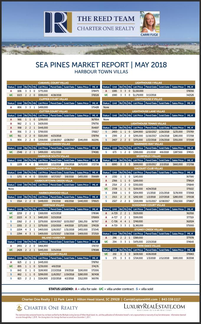 Sea Pines Market Report May 2018 - Harbor Town Villas
