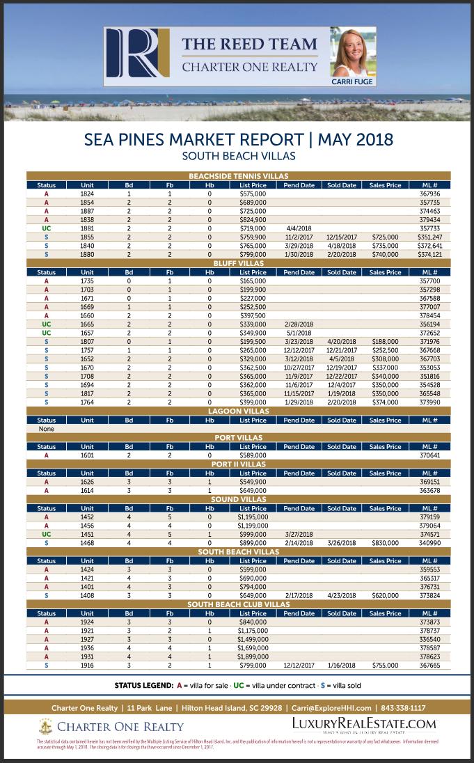 Sea Pines Market report May 2018 - South Beach Villas