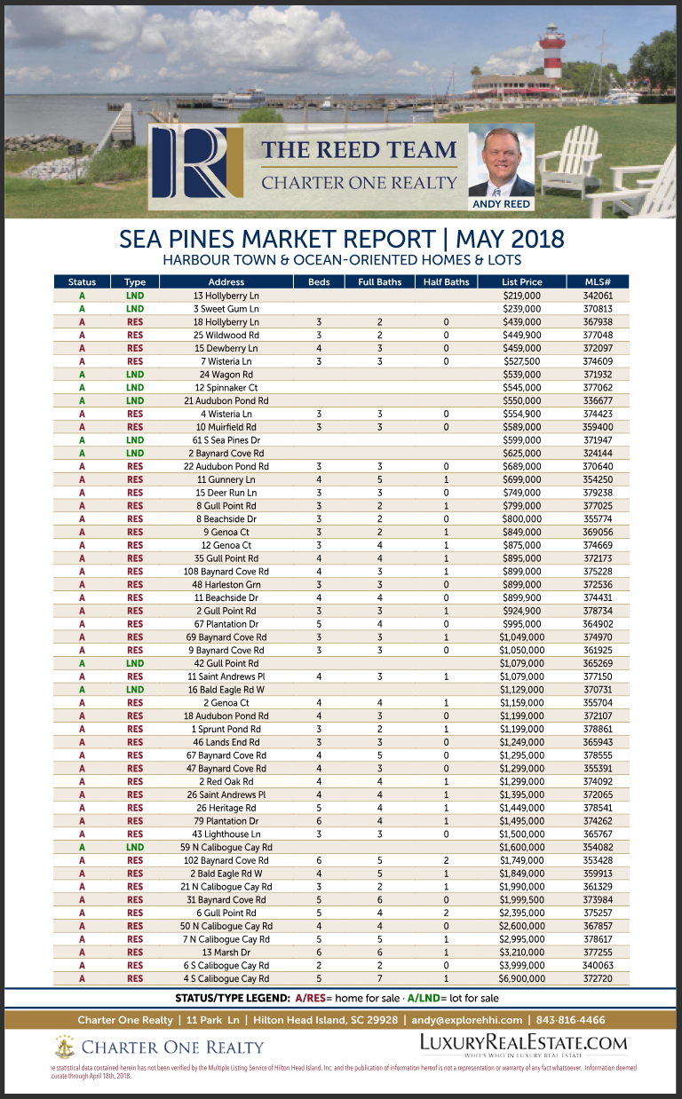 Sea-Pines-Real-Estate-Market-Report-May-2018