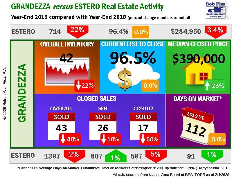 homes for sale in grandezza