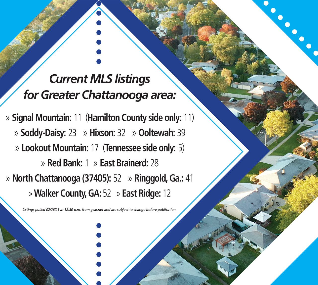 Current MLS Listings in Chattanooga TN for 2021 - Walker County, Hixson, Red Bank, East Brainerd and More