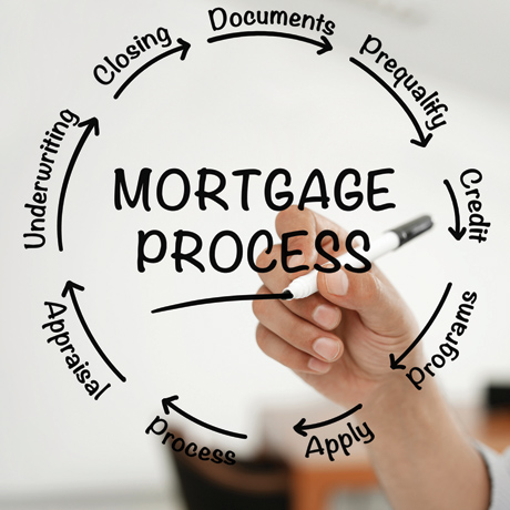What is the Mortgage Loan Process in Chattanooga for Buying a House