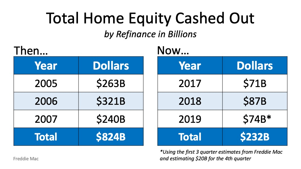 Homeowers equity cash out now and then