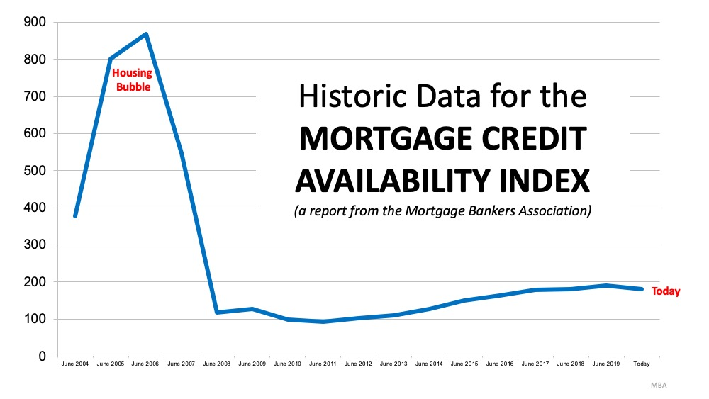 Mortgage availability then and now