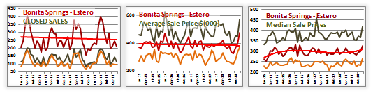 bonita springs and estero real estate market image