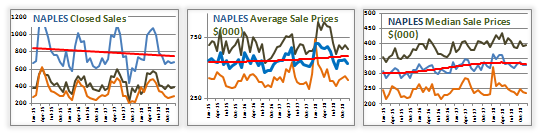 naples real estate market