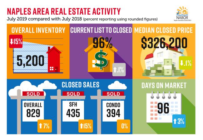 naples real estate