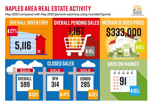 Naples Real Estate Market May 2020